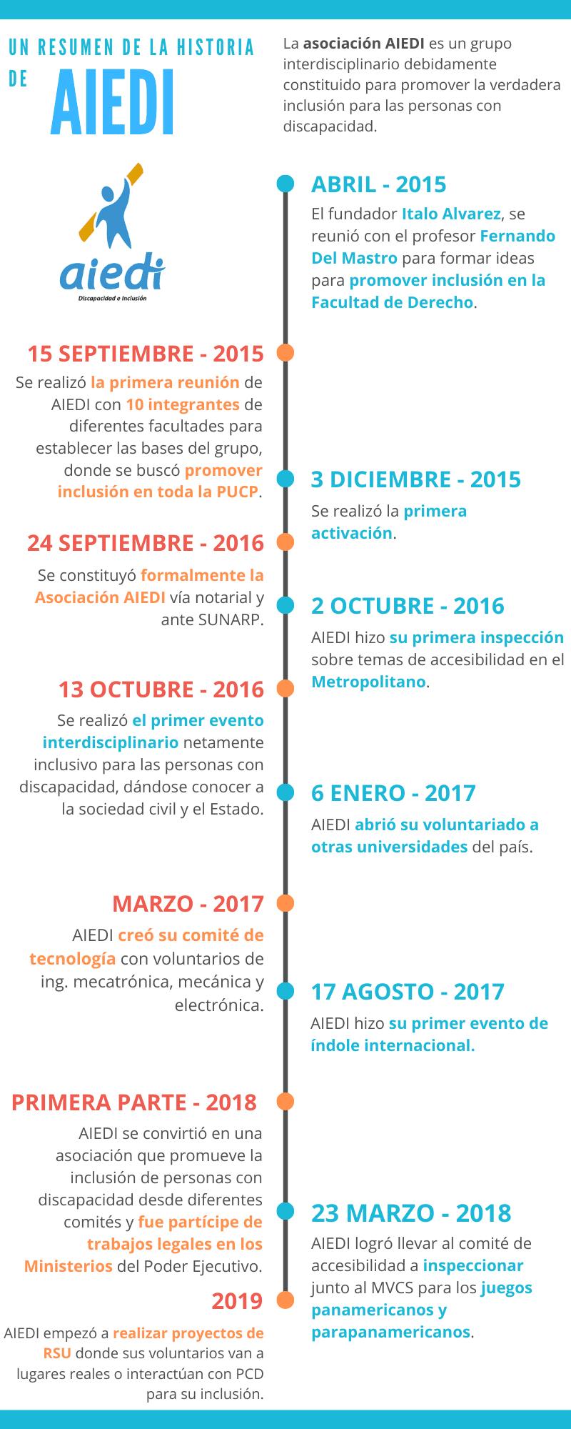 Cronología de AIEDI